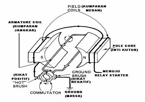 Sistem Starter Elektrik Sepeda Motor